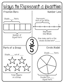 297 best fractions for third grade images on pinterest math fractions equivalent fractions. Black Bedroom Furniture Sets. Home Design Ideas