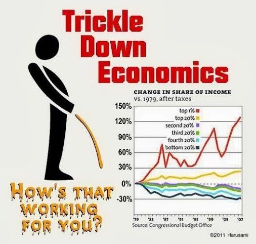 Trickle Down economics supported by Republicans