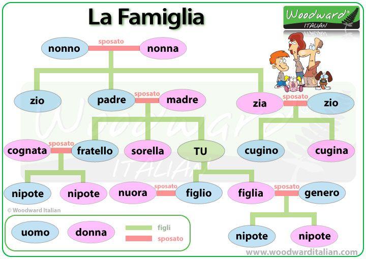 Members of the Family in Italian - I membri della famiglia #Italiano