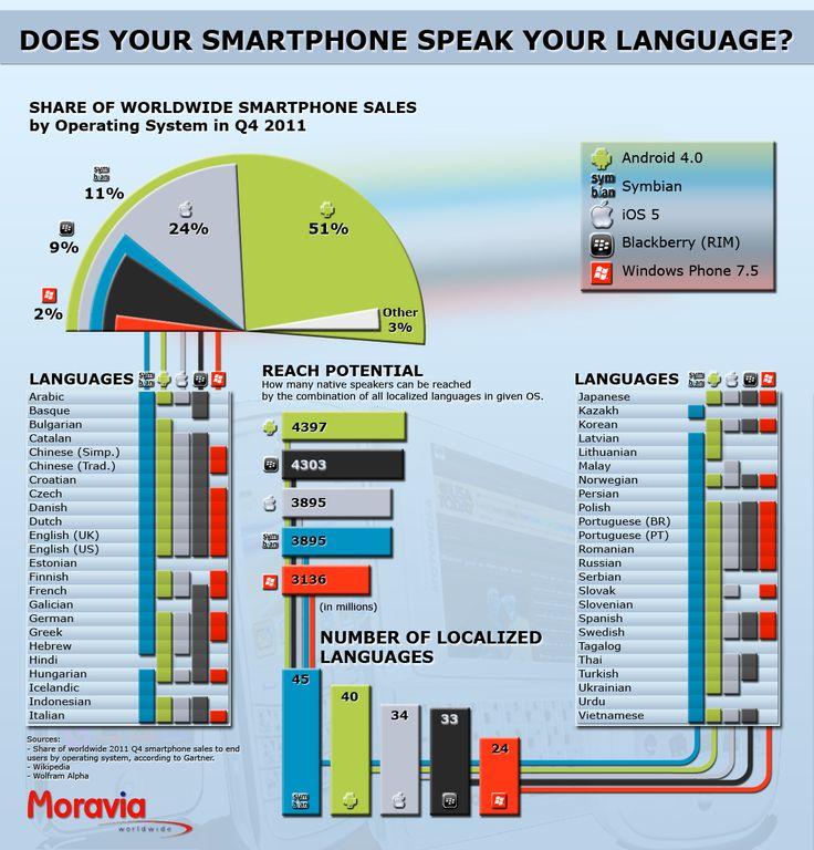 smartphone localization market share languages iPhone Android
