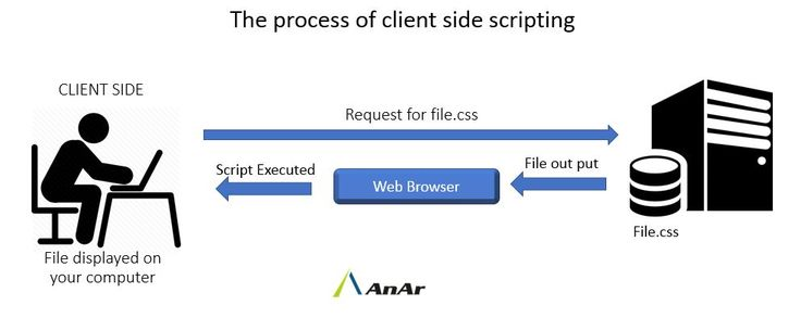Using a Client-Side Scripting for interactivity in a Web application usually provides the appearance of better performance than using a server-side script.. We talk about how Does Client-Side Scripting Improve Web Application Performance? http://www.anarsolutions.com/client-side-scripting #Client-SideScripting #WebApplication #Performance