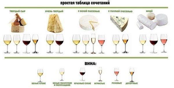 Как сочетать вино и сыр