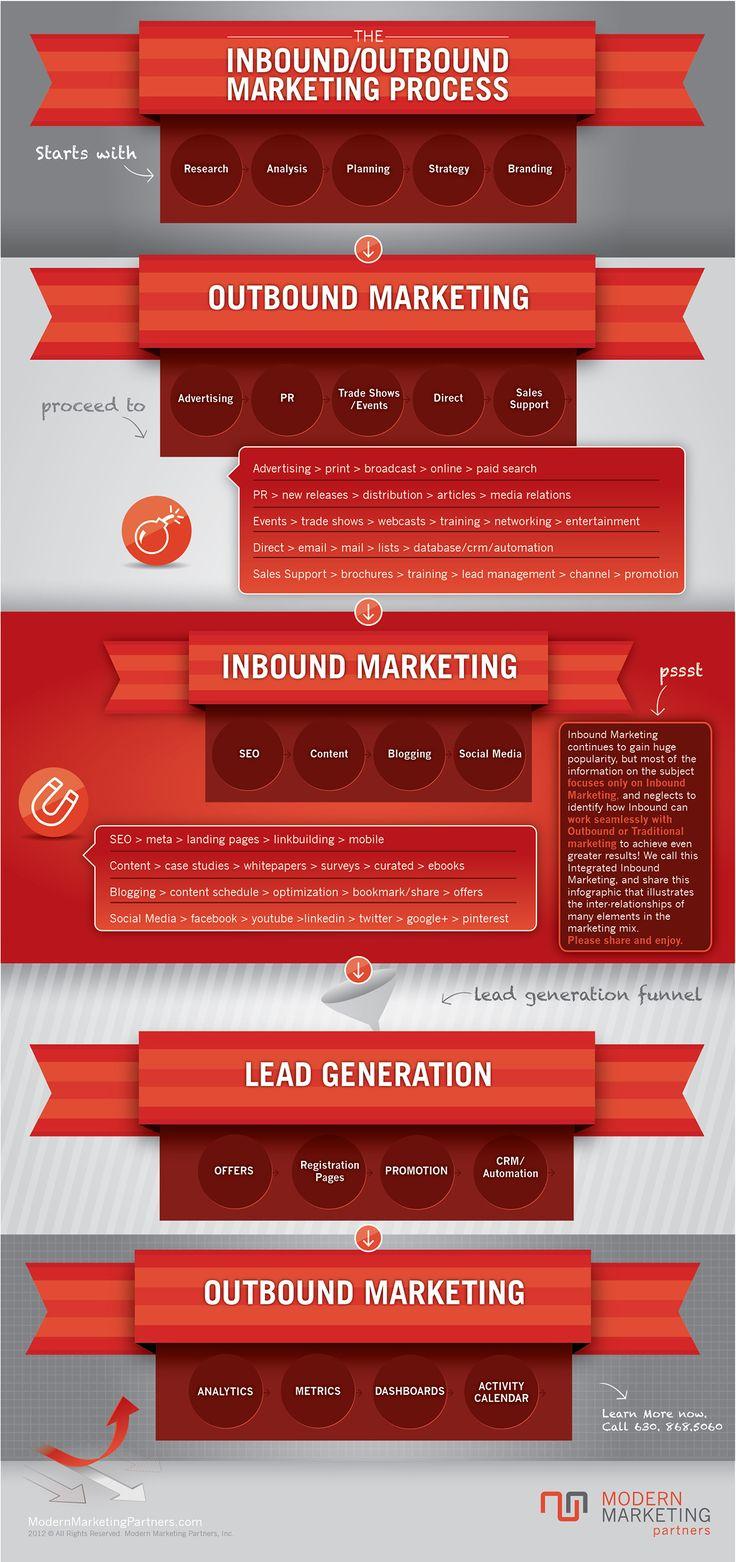 The Inbound/Outbound Marketing Process