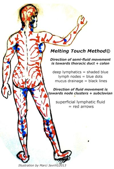 157 Best Lymphatic Drainage Massage Therapy Images On