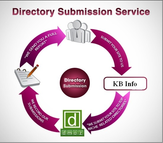 one of the best way to get backlink is directory submission service.