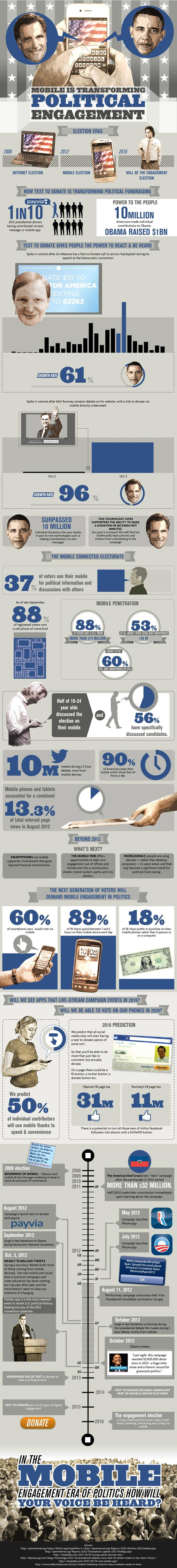 El móvil está cambiando el engagement político #infografia #infographic #marketing
