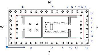 Il Partenone è un periptero octastilo,presentava un prònao con sei colonne doriche sulla facciata, attraverso cui c'era l'accesso alla cella, dove una serie di colonne disposte ad U circondava la statua di Atena.  L'opistòdomo aveva una facciata a sei colonne doriche, si apriva in uno spazio ampio sorretto da quattro colonne.
