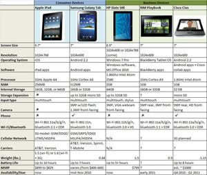 Slate Tablet Computers Comparison: Tablets Comparison: iPad vs. Galaxy Tab vs. Slate 500 vs. PlayBook vs. Cius