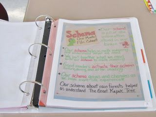 Keeping Track of Anchor Charts: Take a picture, print it and file it in a binder before taking the poster off the wall. Teacher and students can refer to the binder even if the anchor chart isn't on the wall.