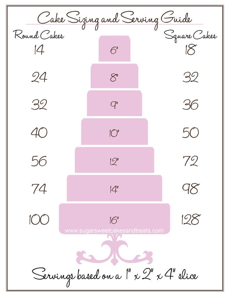 17 best ideas about cake serving guide on pinterest cake sizes cake servings and wedding cake. Black Bedroom Furniture Sets. Home Design Ideas