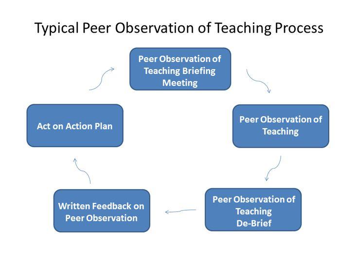 Best Teacher Portfolio Evaluation Images On   Teacher