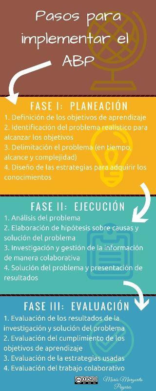 En la entrada Apuntes sobre el aprendizaje autónomo y el unschooling,mencioné que el Aprendizaje Basado en Problemas, en adelante ABP, es una estrategia que se puede aplicar...