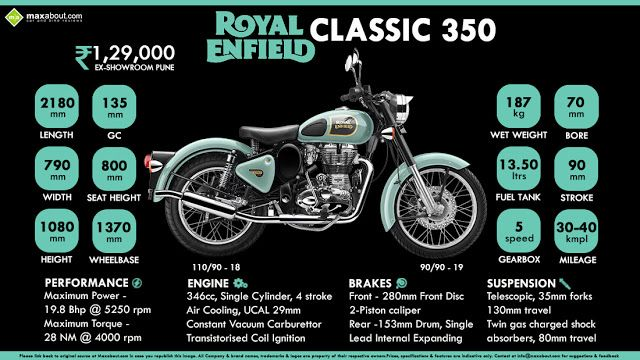 alivefuture: Why youngsters are like Royal Enfield Classic 350 ...