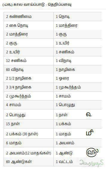 .tamil time units