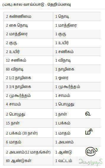 .tamil time units
