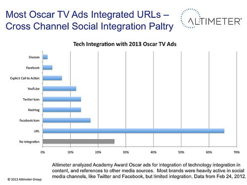 Oscar TV Ads Failed To Integrate Social – A Missed Opportunity for Converged Media:  - About 75% of all ads integrated cross-channel integration, with a majority promoting URLs  - While 17% of ads integrated Facebook, and 14% Twitter, they didn't promote a specific URL, most focusing on the social network icons    #SocialTV