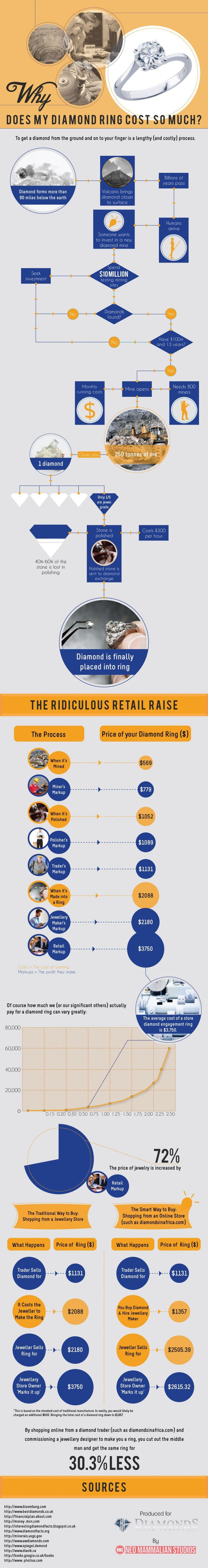 13 best diamond infographics images on pinterest infographics