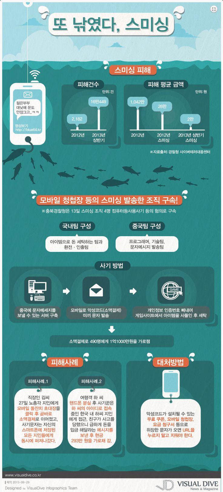 [Infographic] '또 낚였다', 스미싱에 관한 인포그래픽