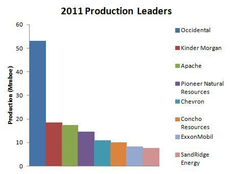Last year, the 82,000 active wells in the Permian made up 71% of all oil production in Texas, and 14% of total U.S. production.  Those 82,000 wells provide ample opportunity for a variety of producers to cash in. The top five producers in the basin are Occidental, Kinder Morgan (NYSE: KMI  ) , Apache (NYSE: APA    ) , Pioneer Natural Resources (NYSE: PXD    ) and Chevron (NYSE: CVX    ) .  Here is how the rest of the leader   board shakes out: