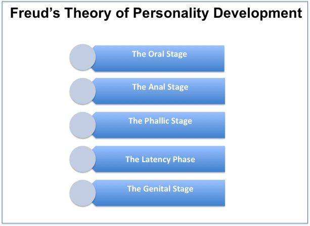 anna freud's perspective in psychology In this brief overview of freudian theory, learn more about some of the major ideas proposed by sigmund freud anna o and the development of talk therapy one of freud's greatest contributions to psychology was talk therapy , the notion that simply talking about our problems can help alleviate them.