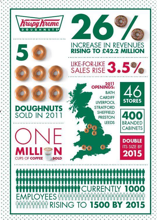 a report on the food company krispy kreme Krispy kreme doughnuts made sales of 28808 million us dollars from company krispy kreme annual report 2015 the waitrose food and drink report 2016.