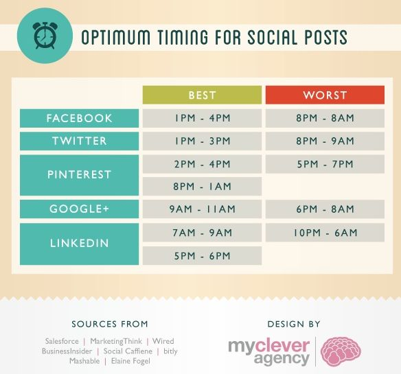 Optimal times to post on Social Media. Credit to mycleveragency.com for the pic