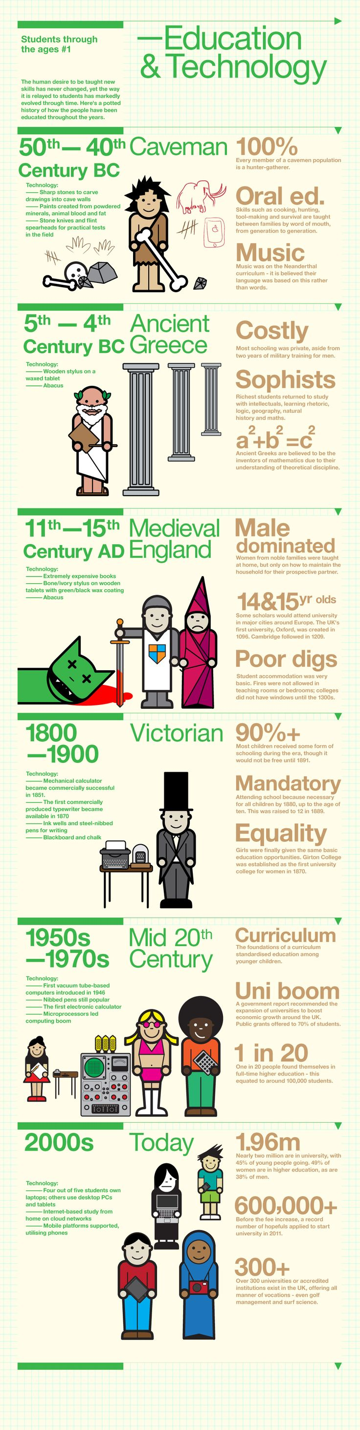 Education and technology have come a long way over the past generation. So what better way to figure out our current state than by checking out an interesting infographic on a blog? Edudemic perhaps! This infographic details the history of education technology starting from the time of cavemen to present day. While it's by no means robust, it's interesting to check out some of the facts presented.