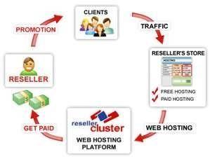 Cheap Hosting | Domain&Hosting | Pinterest