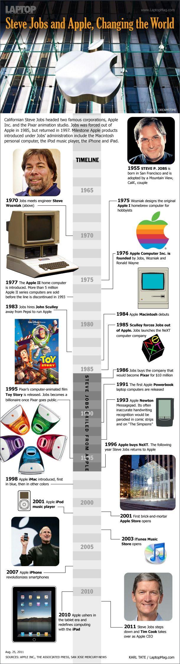 Timeline de Apple y Steve Jobs #infografia #infographic
