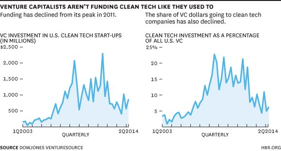 From cleantech to smart retro, partnering with incumbents to beat the blues.