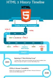 HTML5 is one of the most acceptable markup languages among developers and users. However, they know the whole history behind HTML5? In this infographics, we have presented power of HTML5 mobile application and web application along with details of HTML5 technologies and experts, who are behind HTML5.