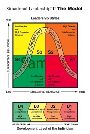 Situational Leadership Styles: Supporting, Coaching, Delegating, Directing
