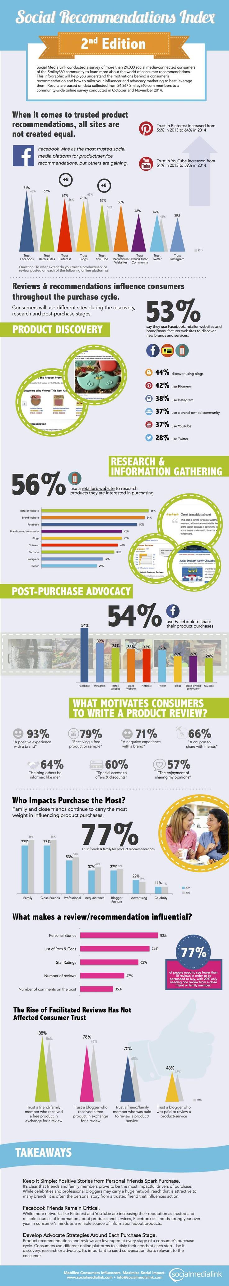 Social Media Reviews Rate High in Consumer Trust [Infographic]