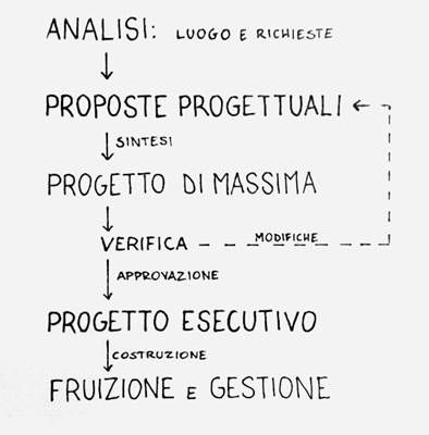 Ludovico Quaroni - Otto lezioni di architectura