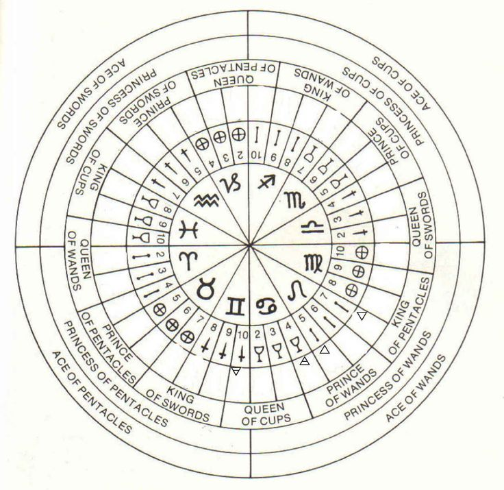 degrees of planets in astrology - photo #39
