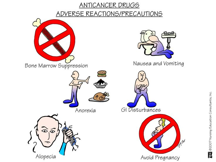 Anti-Cancer Drugs - Adverse Reactions and Precautions