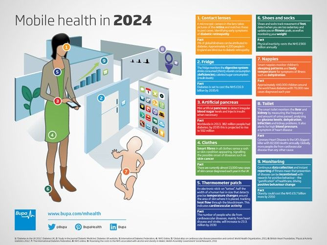 New Mobile Health Technology in 2024 | New Visions Healthcare Blog #mHealth #healthcare #monitoring #technology #eHealth #health #lenses #pancreas - www.healthcoverageally.com