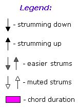 This lesson contains variety of diagrams of guitar strumming patterns including audio examples from the simpest for complete beginners to more advanced ones