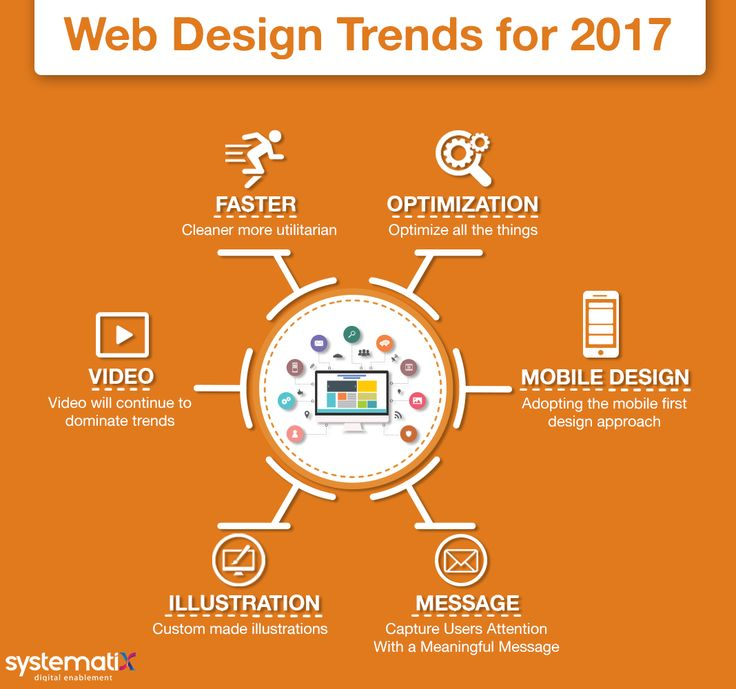 Top 6 #WebDesign Trends to Watch in 2017  Get the Web Design Updates that Will Enhance your #UserExperience    #UI #UX #WebDesigning