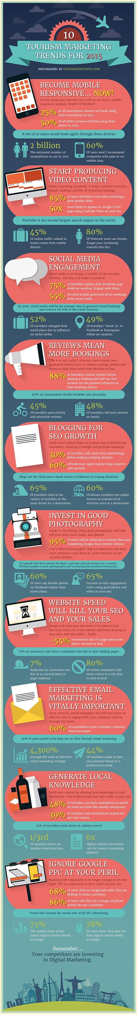 Top 10 Tourism Marketing Trends for 2015 | Visual.ly
