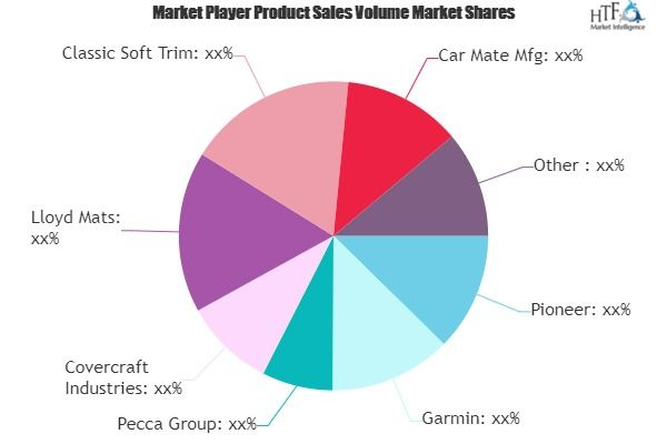 Interior Car Accessories Market Growing Popularity And Emerging