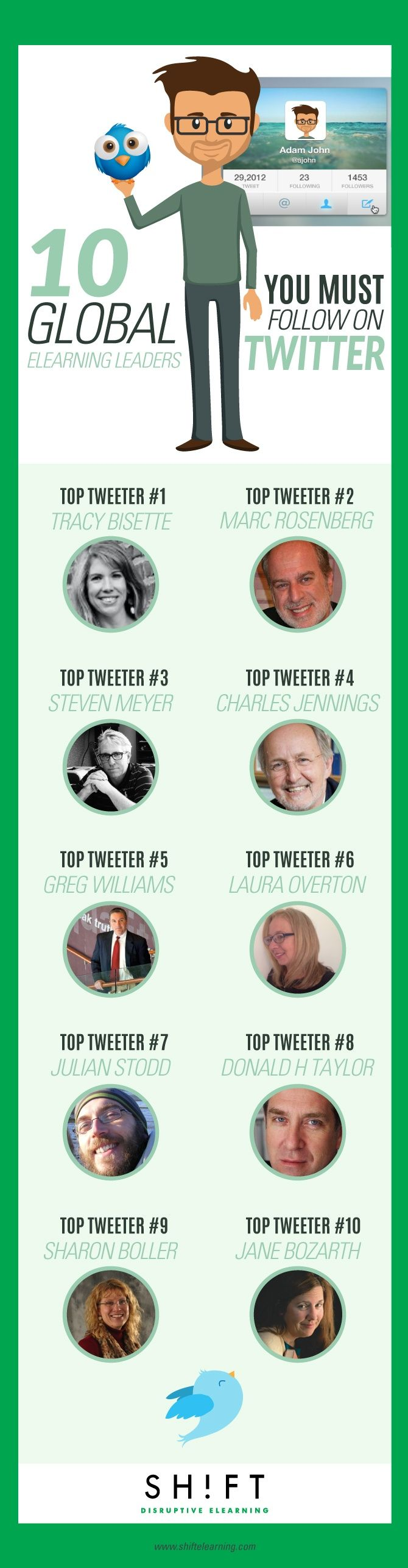 Here are the global leaders in eLearning that you should follow on Twitter.