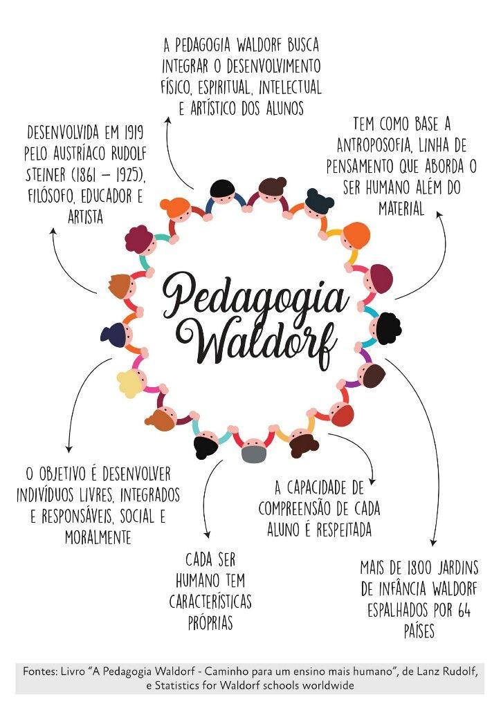 La waldorf pedagogia de caracteristicas