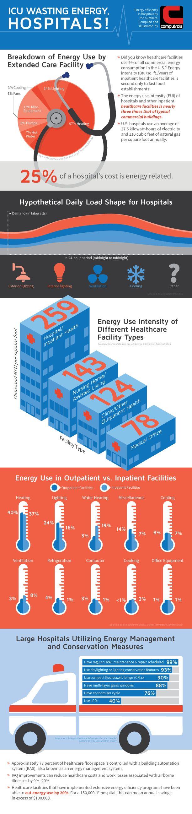 ICU Wasting Energy, Hospitals!