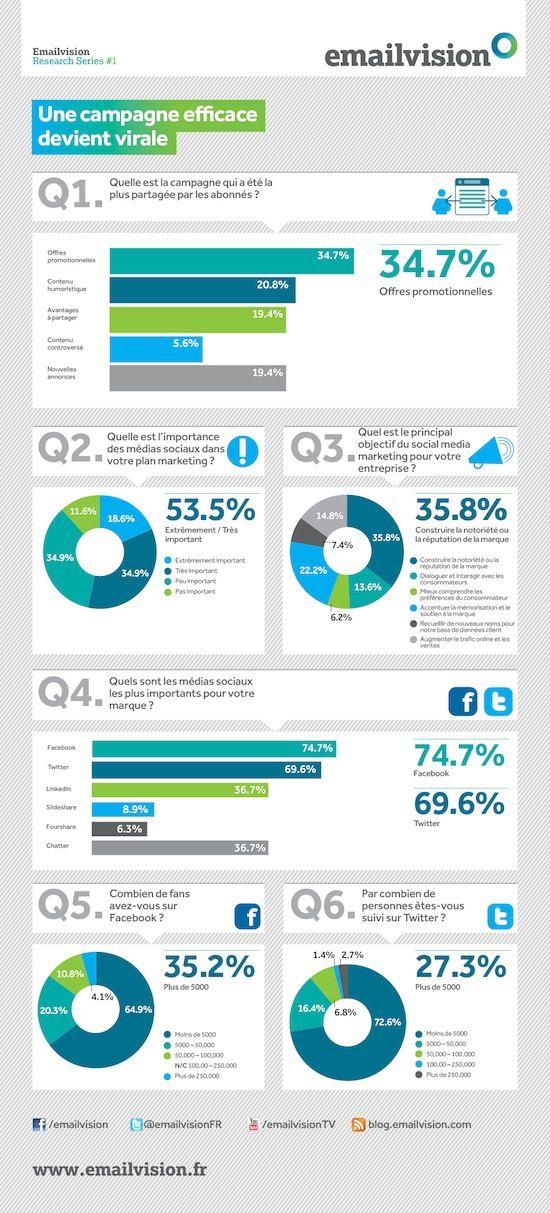 L'importance des médias sociaux pour les marketeurs (via @frenchweb & @emailvision) #infographie