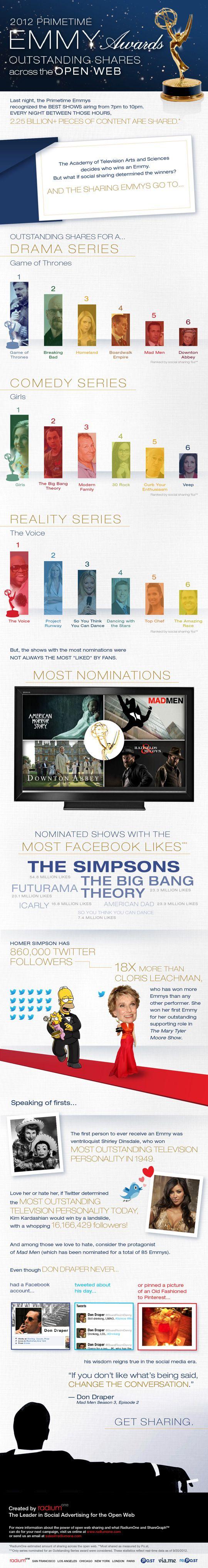 If Social Sharing Determined Emmy Winners [INFOGRAPHIC]: Sharing Determined, 2012 Emmy, Winners Infographic, Social Media, Emmy Winners, Determined Emmy, Winners Linkedinmarketing
