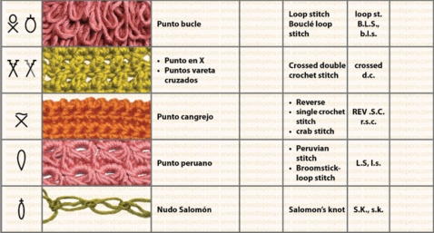 Table of symbols and abbreviations in crochet--- spanish to english