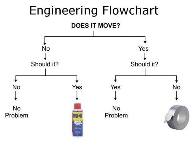Engineering flowchart: Does it Move? WD40 vs. Duct Tape (original artist unknown)   par dullhunk