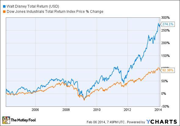 Walt Disney Stock Prices
