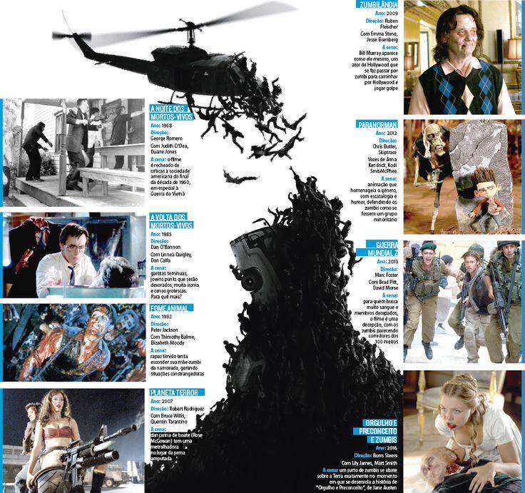 """Zumbis são expansionistas por natureza. Não se contentam em ficar num lugar somente, alastrando-se e criando novos mortos-vivos de forma interminável. Sem perder essa noção de rápida propagação e descontrole, """"Invasão Zumbi"""" adiciona outros elementos ao formato (28/12/2016) #Zumbi #InvasãoZumbi #CinemaCoreano #Coreia #Cinema #WalkingDead #FilmeDeZumbi #Infografia #HojeEmDia"""